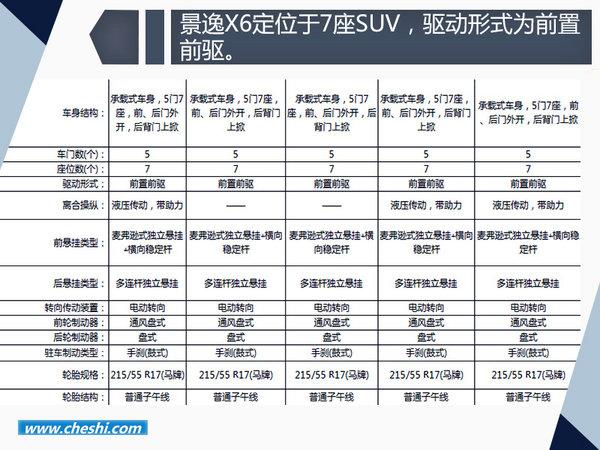 东风风行景逸X6配置曝光  两种动力/7座布局-图1
