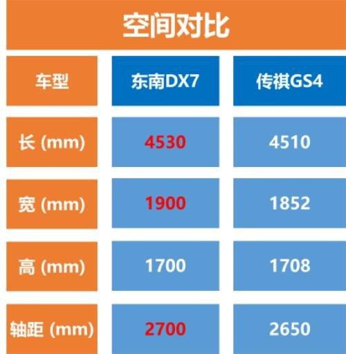 2018款东南DX7 传祺GS4谁才是辣妈之选?-图8