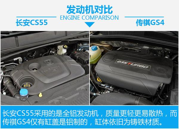 后来者也能够居上 长安CS55对比广汽传祺GS4-图4