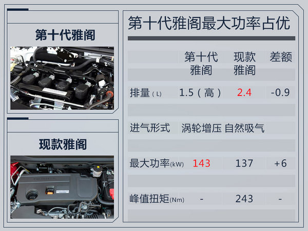 广汽本田新雅阁外观大改 换搭1.5T小排量发动机-图1