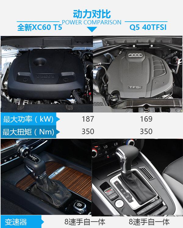 40多万SUV你选谁 沃尔沃全新XC60对比奥迪Q5-图4
