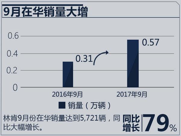 轿车增长强劲 林肯1-9月在华销量超4万/大增92%-图3