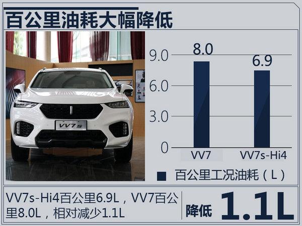 长城WEY VV7/VV5升级版SUV首发 油耗大幅降低-图2