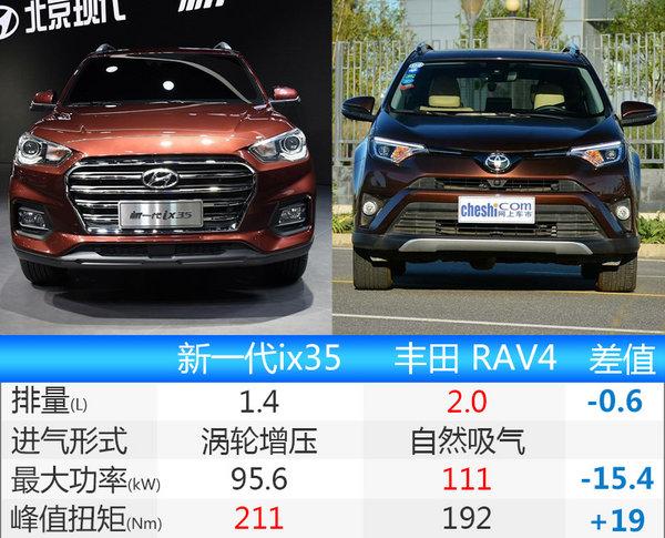 北京现代新一代ix35曝光 增1.4T动力超2.0L-图3