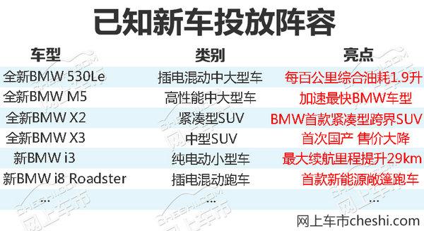 迎来SUV大年!宝马2018年将在华推16款新车型-图2