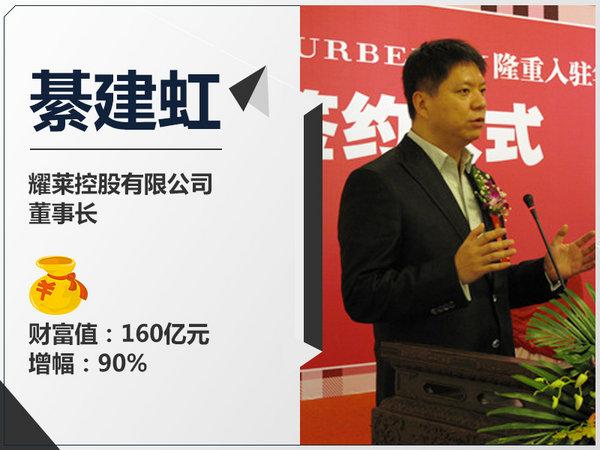 2017年中国十大汽车富豪榜出炉 排名生巨变-图6
