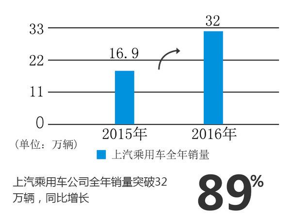 上汽集团销量破640万 自主品牌劲增89%-图3