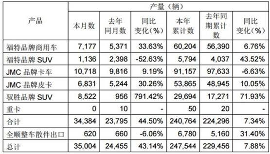 江铃皮卡11月销量同比增长六成-图3