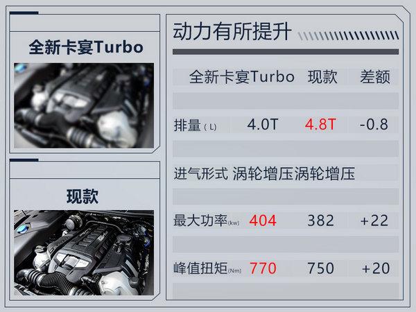 保时捷顶级SUV卡宴Turbo全球首发-图6