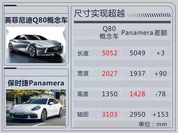 英菲尼迪两款新车将发布 概念车尺寸超帕纳梅拉-图7