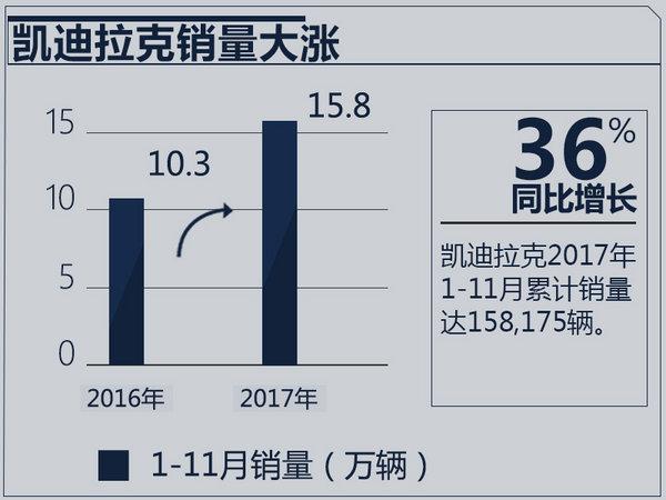 凯迪拉克1-11月销量突破15万 同比大增36%-图2