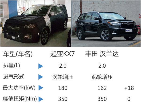 起亚将国产中型SUV-KX7 竞争丰田汉兰达-图7