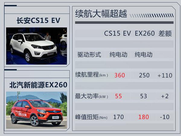 长安首款纯电动SUV-10月19日上市 续航达360km-图3