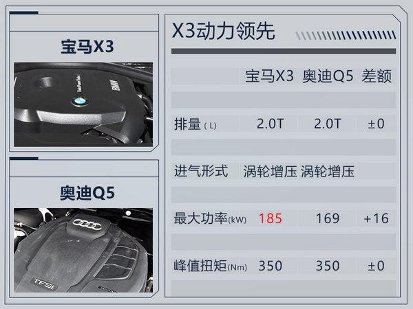 宝马中型SUV X3将国产 与7系轿车同平台打造-图5