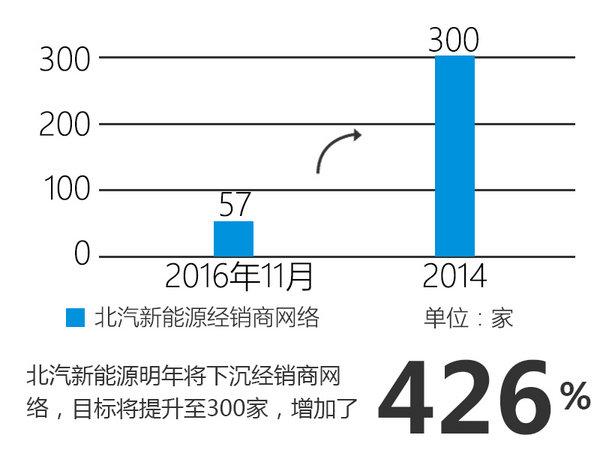 北汽新能源何斌:2017年销量将翻五倍-图4