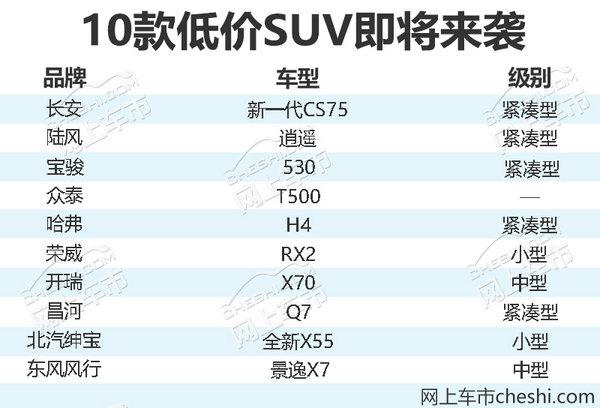 不到10万元即可买到 2018将上市10大低价SUV-图1