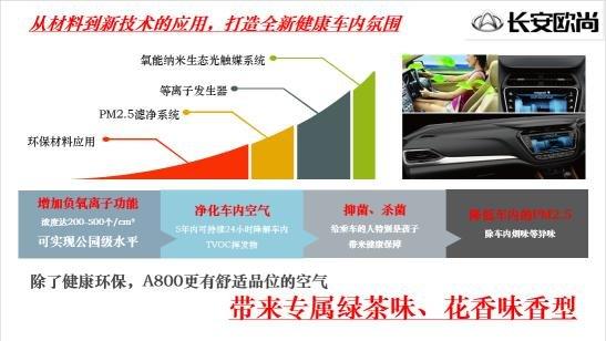 长安欧尚A800:为家人的健康呼吸而生-图3