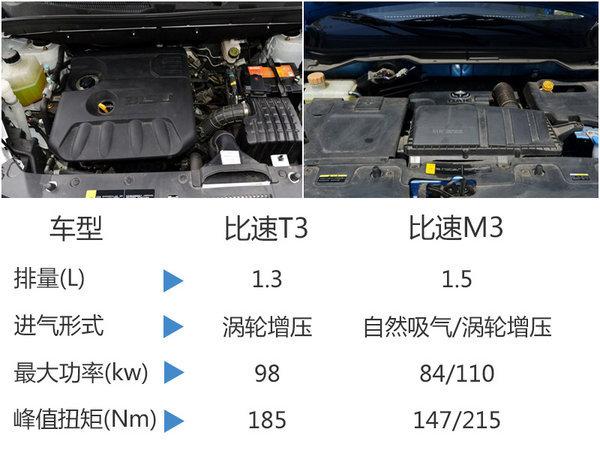 比速M3/T3将今日上市-预售价6.19万元起-图8