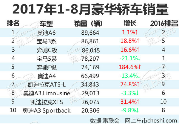最热销十款豪华轿车 最高降价幅度达12.76万元-图3