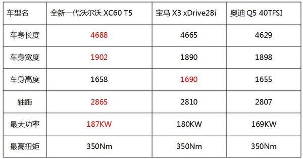 全新一代沃尔沃XC60 德系豪门的强劲对手来了-图2