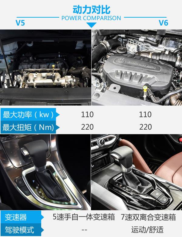 宝马的亲兄弟也能如此实惠 中华V5对比中华V6-图5