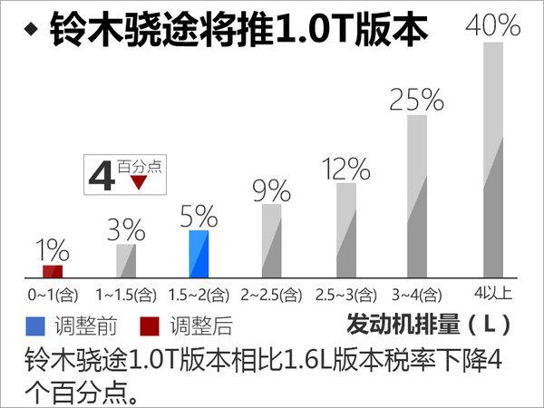 长安铃木骁途将搭载1.0T发动机 动力超1.6L-图2