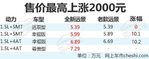 吉利全新远景上市 5.99-7.29万/最高上涨2000元-图2