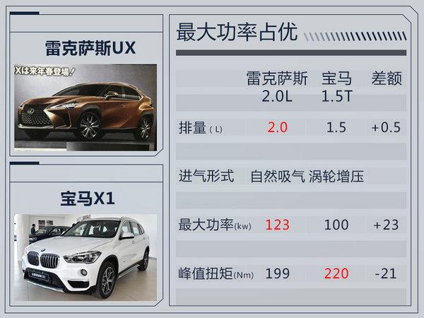雷克萨斯新紧凑型SUV外形首曝 竞争宝马X1-图4