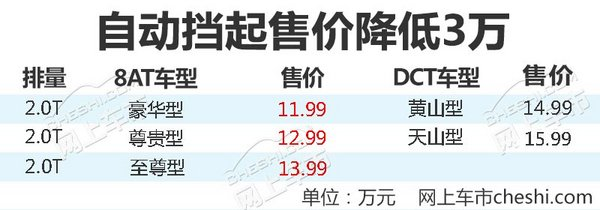 起售价狂降3万!众泰新SUV大迈X7 8AT正式上市-图1