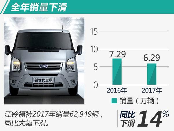 江铃福特2017年销量下滑13.6% 全顺降幅超3成-图1