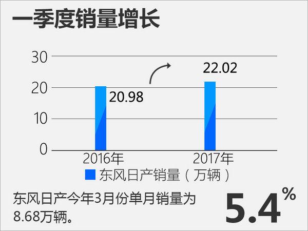 东风日产一季度销量超22万 年内再推2款新SUV-图1