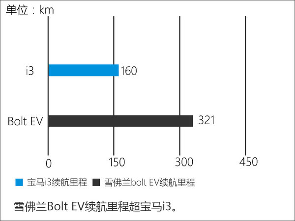 雪佛兰小电动车续航321km 明年引入国内-图5