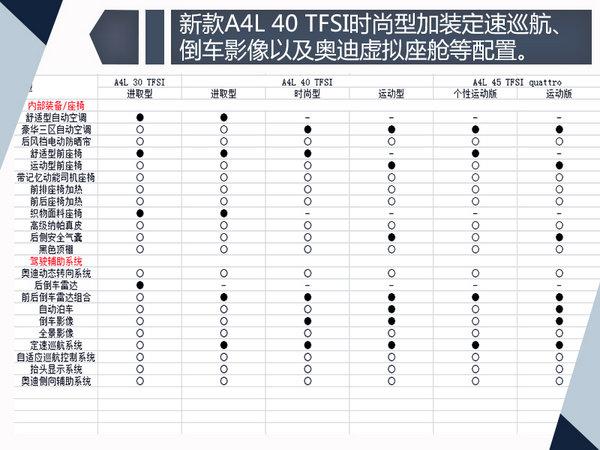 奥迪新款A4L参配曝光 首推1.4T车型/售价大降-图2