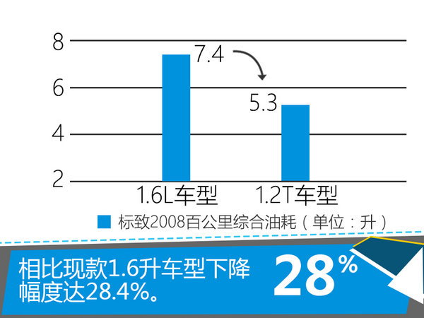 标致2008换搭小排量发动 油耗大幅下降-图1
