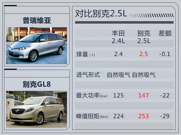官方降价8万元!丰田大MPV普瑞维亚38.98万起售-图6