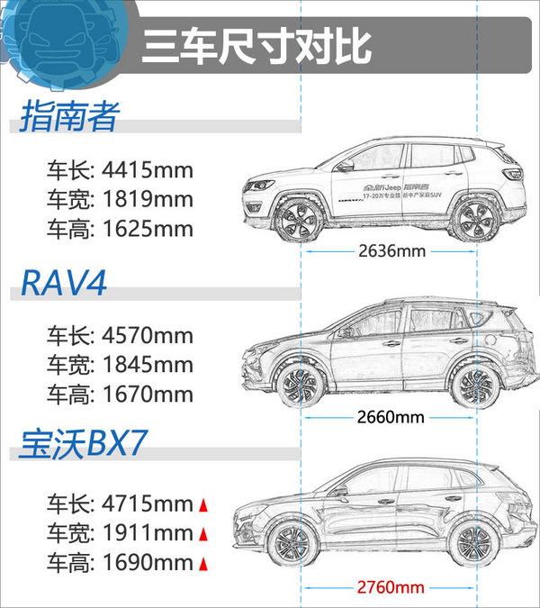 19.98万同价你选谁? 指南者/RAV4/baowo BX7-图3
