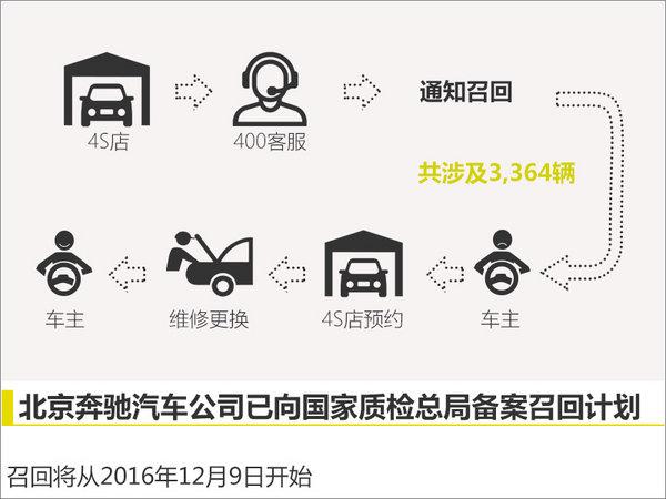 北京奔驰E级车存在熄火隐患将启动召回-图1