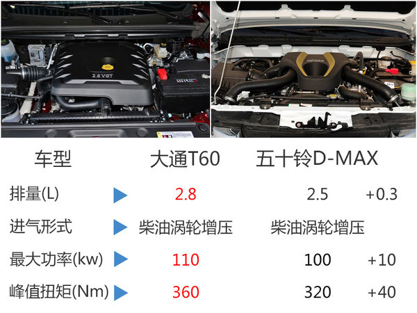 大通全新皮卡车展首发 竞争五十铃D-MAX-图4