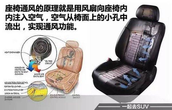再热也不怕 四款带座椅通风城市SUV推荐-图1