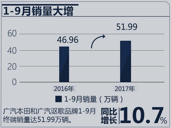 广汽本田1-9月销量突破51万 同比大增10.7%-图2
