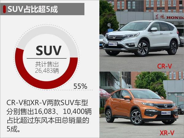 东风本田1月销量近4.8万辆 将推两款新车-图4