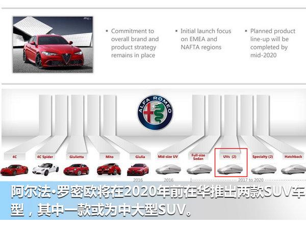 阿尔法•罗密欧全新大SUV将入华 竞争宝马X5-图2