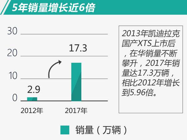 3款热销车贡献显著 凯迪拉克2017在华销量增46%-图1