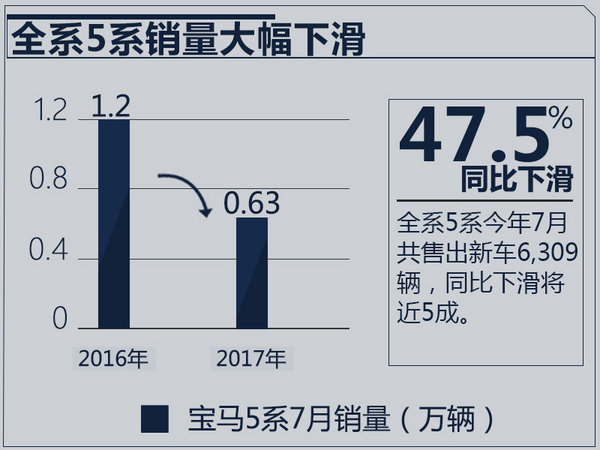 宝马新一代5系销量下滑47.5% 幕后原因揭秘!-图2