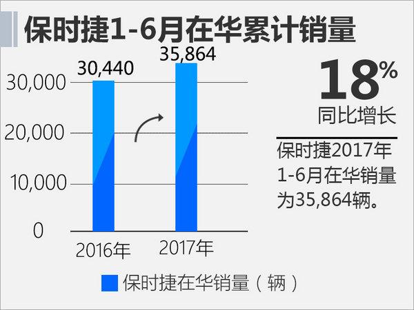 保时捷1-6月在华销量增18% 三款新车将上市-图2