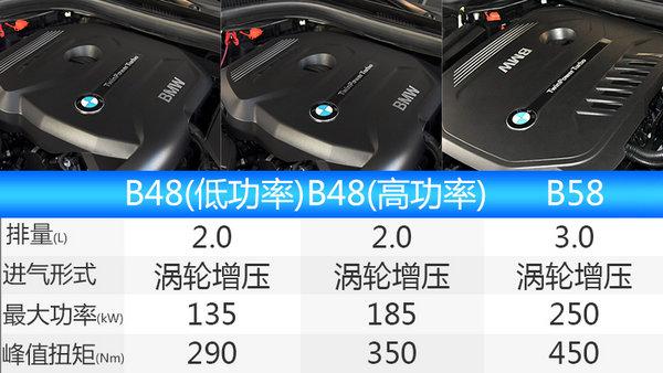 全新BMW 5系Li全球首发 车身尺寸超7系-图6