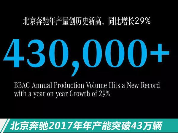 超42万辆!北京奔驰2017年鸿运国际增幅近34.9%-图1