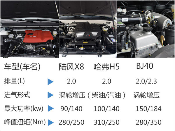 陆风新款硬派SUV-18日上市 竞争BJ40L-图4