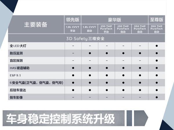 东风标致新408配置曝光 三种动力共6款车型-图2