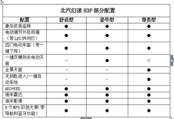 幻速H3F北京车展亮相  预售5.98-6.9万-图6